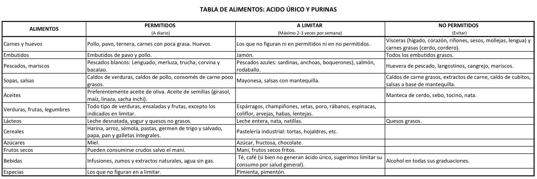 - Alimentos reducir acido urico ...